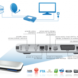 Telewizja Na Kartę NC+  Dekoder ADB 2849 6 miesięcy TV FREE